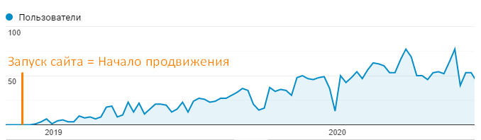 Рост поискового трафика на сайте с ноября 2018 по июнь 2020