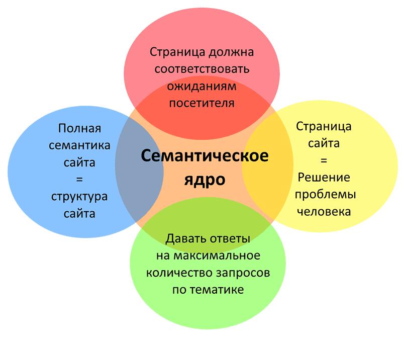 Основы семантического ядра